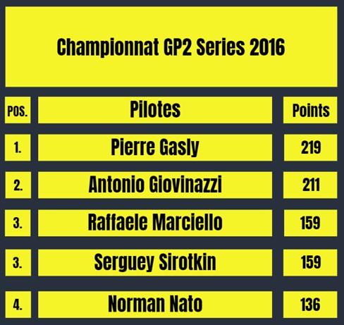 Raffaele Marciello 3ème du championnat GP2 series 2016